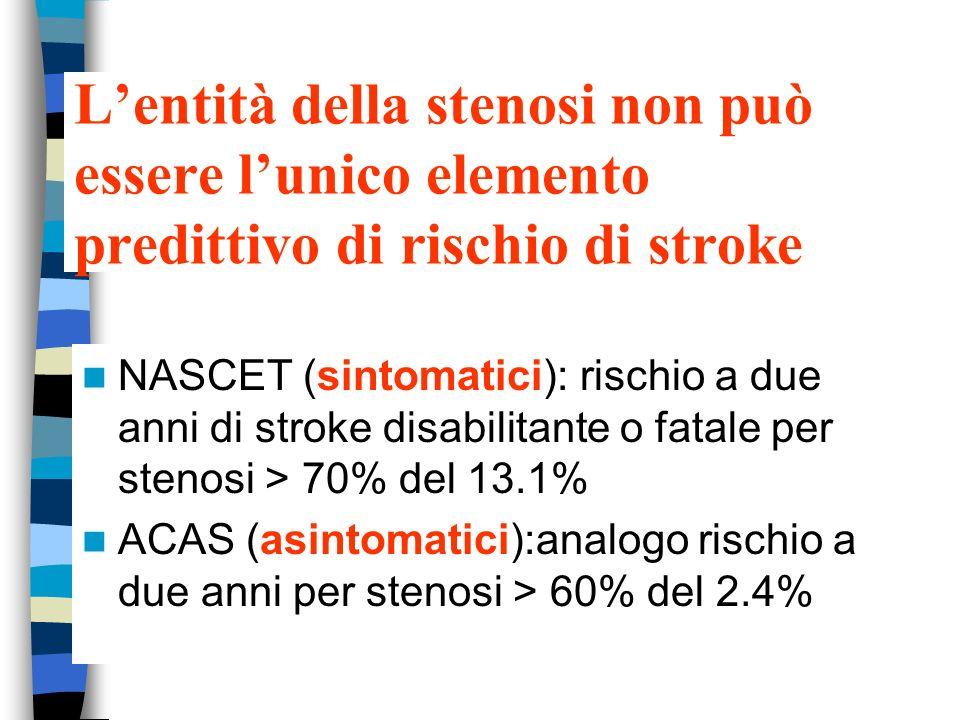 Lentità della stenosi non può essere lunico elemento predittivo di rischio di stroke NASCET (sintomatici): rischio a due anni di stroke disabilitante o fatale per stenosi > 70% del 13.1% ACAS (asintomatici):analogo rischio a due anni per stenosi > 60% del 2.4%