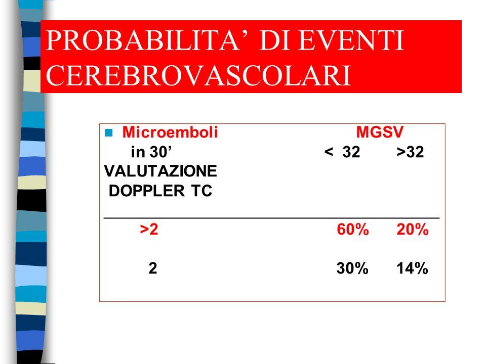 PROBABILITA DI EVENTI CEREBROVASCOLARI Microemboli MGSV in 30 32 VALUTAZIONE DOPPLER TC _____________________________________ >2 60% 20% 2 30% 14%