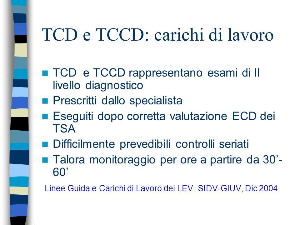 TCD e TCCD: carichi di lavoro TCD e TCCD rappresentano esami di II livello diagnostico Prescritti dallo specialista Eseguiti dopo corretta valutazione ECD dei TSA Difficilmente prevedibili controlli seriati Talora monitoraggio per ore a partire da 30- 60 Linee Guida e Carichi di Lavoro dei LEV SIDV-GIUV, Dic 2004