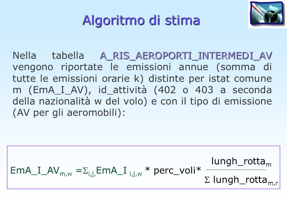 Algoritmo di stima lungh_rotta m EmA_I_AV m,w = i,j, EmA_I i,j,w * perc_voli* lungh_rotta m,r A_RIS_AEROPORTI_INTERMEDI_AV Nella tabella A_RIS_AEROPOR