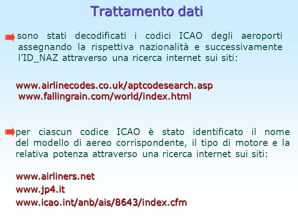 Trattamento dati sono stati decodificati i codici ICAO degli aeroporti assegnando la rispettiva nazionalità e successivamente lID_NAZ attraverso una r