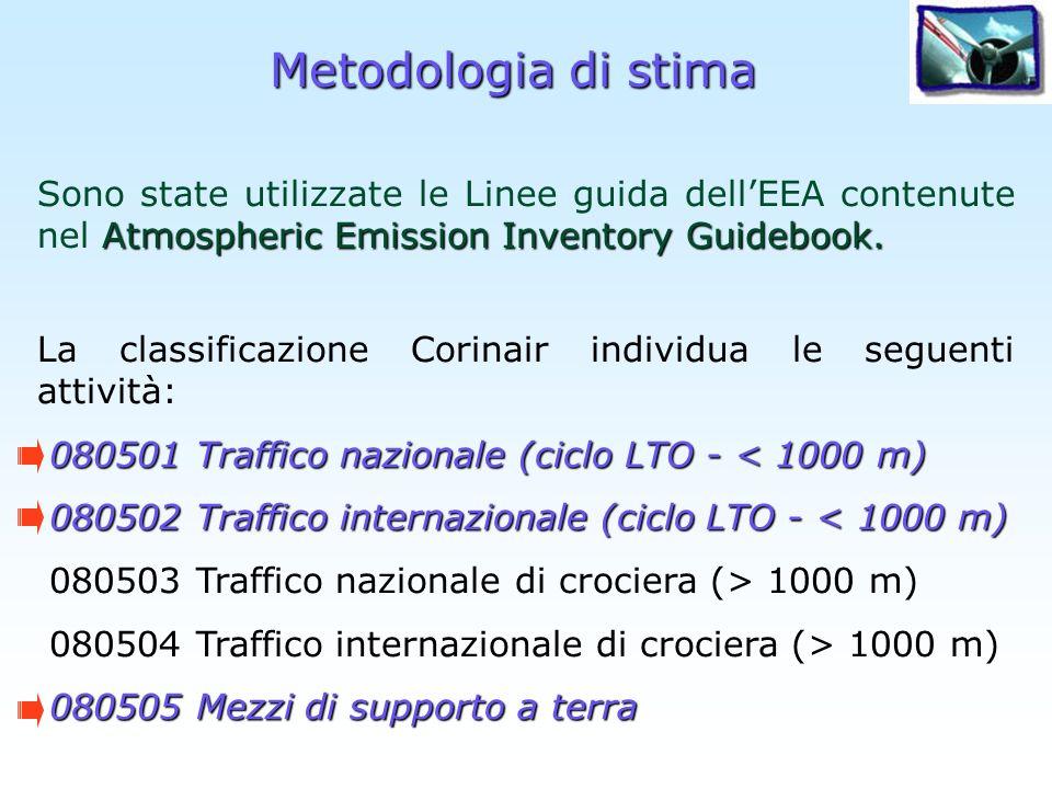 Algoritmo di stima lungh_rotta m EmA_I_AV m,w = i,j, EmA_I i,j,w * perc_voli* lungh_rotta m,r A_RIS_AEROPORTI_INTERMEDI_AV Nella tabella A_RIS_AEROPORTI_INTERMEDI_AV vengono riportate le emissioni annue (somma di tutte le emissioni orarie k) distinte per istat comune m (EmA_I_AV), id_attività (402 o 403 a seconda della nazionalità w del volo) e con il tipo di emissione (AV per gli aeromobili):