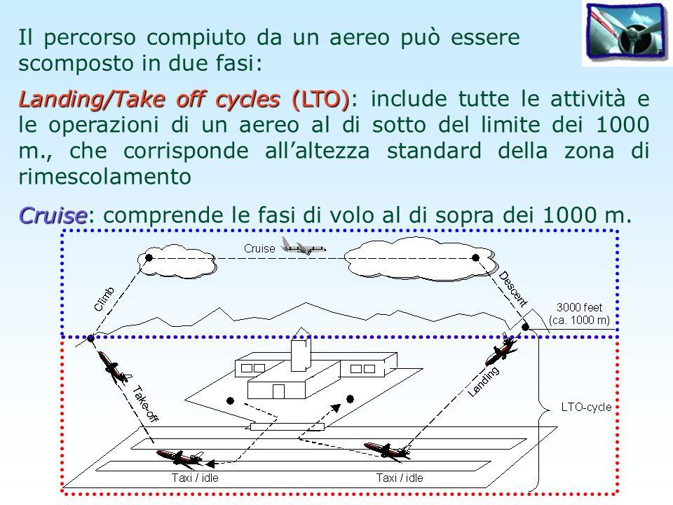 ciclo LTO Un ciclo LTO è suddiviso in cinque fasi: Approach Approach: misurato dal momento in cui laereo entra nella zona di mescolamento al momento dellatterraggio Taxi/idle in Taxi/idle in: tempo trascorso dopo latterraggio fino a quando laereo viene parcheggiato e i motori vengono spenti Taxi/idle out Taxi/idle out: periodo che intercorre tra lavvio del motore e il decollo Take off Take off: corrisponde alla fase di regolazione finche laereo raggiunge i 150-300 m.
