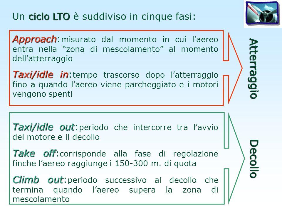 ciclo LTO Un ciclo LTO è suddiviso in cinque fasi: Approach Approach: misurato dal momento in cui laereo entra nella zona di mescolamento al momento d
