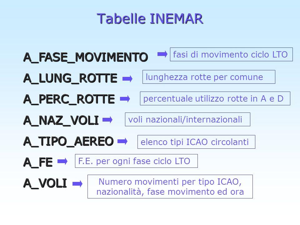 Algoritmo di stima Per ogni inquinante la stima dellemissione è la seguente: EmA i,j,k,w = FE_AEREI i,j * NUM_MOVIMENTI i,k,w /1000 dove: EmA i,j,k,w = emissioni per ogni codice aereo i, per ogni fase di movimento j, per nazionalità w, nellora k [t/anno] FE_AEREO i,j = fattore di emissione per ogni codice aereo i e per ogni fase di movimento j [kg/volo] NUM_MOVIMENTI i,k,w = numero di movimenti per ogni codice aereo i e per decollo o atterraggio (legati alle fasi di movimento), per ogni nazionalità w, nellora k [voli/ora]