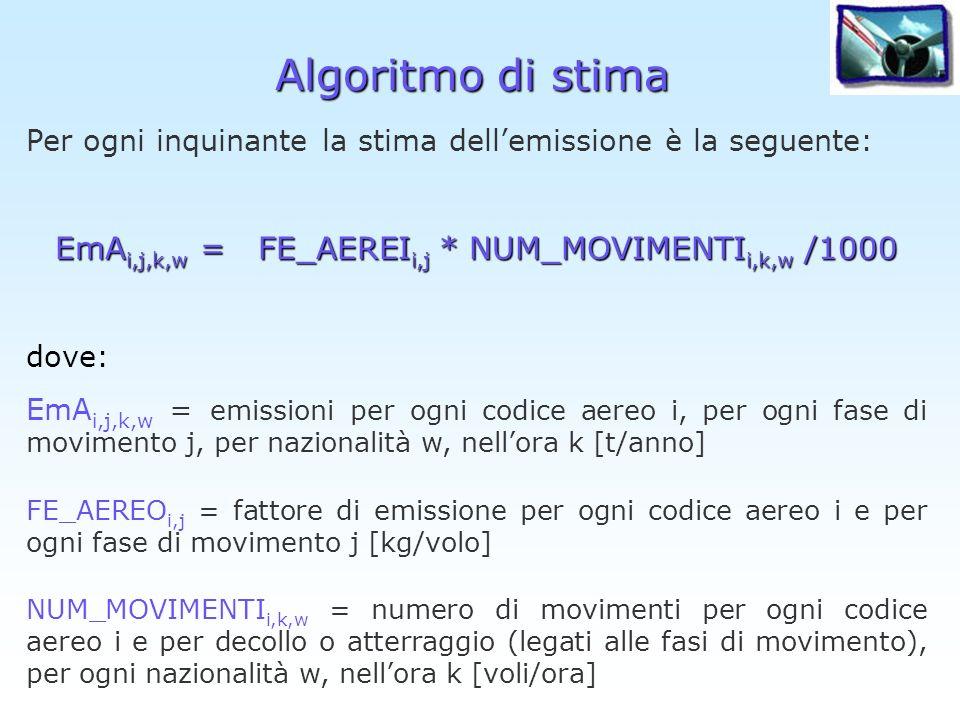 Algoritmo di stima Per ogni inquinante la stima dellemissione è la seguente: EmA i,j,k,w = FE_AEREI i,j * NUM_MOVIMENTI i,k,w /1000 dove: EmA i,j,k,w