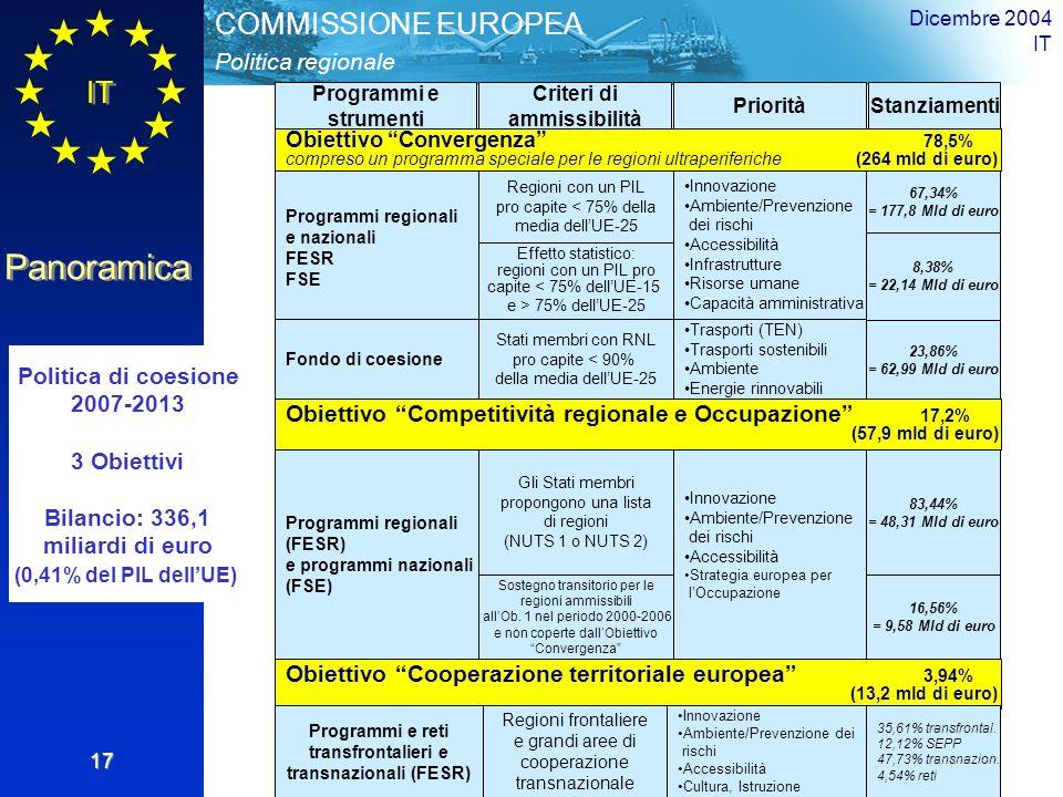 IT Panoramica Politica regionale COMMISSIONE EUROPEA Dicembre 2004 IT 17 Programmi e strumenti Criteri di ammissibilità PrioritàStanziamenti Obiettivo Cooperazione territoriale europea 3,94% (13,2 mld di euro) Obiettivo Competitività regionale e Occupazione 17,2% (57,9 mld di euro) Politica di coesione 2007-2013 3 Obiettivi Bilancio: 336,1 miliardi di euro (0,41% del PIL dellUE) Programmi regionali e nazionali FESR FSE Fondo di coesione Regioni con un PIL pro capite < 75% della media dellUE-25 Effetto statistico: regioni con un PIL pro capite < 75% dellUE-15 e > 75% dellUE-25 Stati membri con RNL pro capite < 90% della media dellUE-25 Innovazione Ambiente/Prevenzione dei rischi Accessibilità Infrastrutture Risorse umane Capacità amministrativa Trasporti (TEN) Trasporti sostenibili Ambiente Energie rinnovabili 67,34% = 177,8 Mld di euro 8,38% = 22,14 Mld di euro 23,86% = 62,99 Mld di euro Programmi regionali (FESR) e programmi nazionali (FSE) Gli Stati membri propongono una lista di regioni (NUTS 1 o NUTS 2) Sostegno transitorio per le regioni ammissibili allOb.