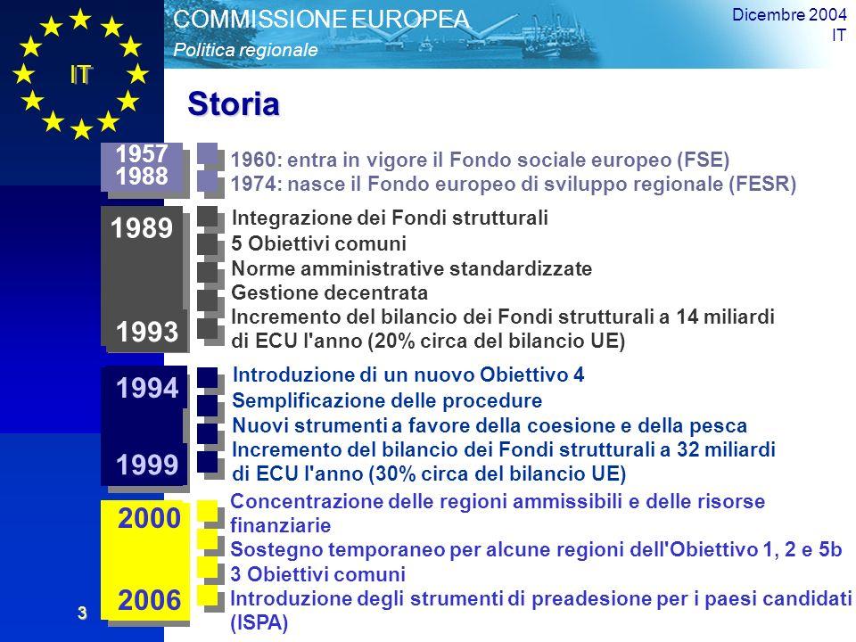 IT Panoramica Politica regionale COMMISSIONE EUROPEA Dicembre 2004 IT 3 Storia Integrazione dei Fondi strutturali 5 Obiettivi comuni Norme amministrative standardizzate Gestione decentrata Incremento del bilancio dei Fondi strutturali a 14 miliardi di ECU l anno (20% circa del bilancio UE) Introduzione di un nuovo Obiettivo 4 Semplificazione delle procedure Nuovi strumenti a favore della coesione e della pesca Incremento del bilancio dei Fondi strutturali a 32 miliardi di ECU l anno (30% circa del bilancio UE) 1994 1999 1989 1993 1960: entra in vigore il Fondo sociale europeo (FSE) 1974: nasce il Fondo europeo di sviluppo regionale (FESR) 1957 1988 1957 1988 2000 2006 Concentrazione delle regioni ammissibili e delle risorse finanziarie Sostegno temporaneo per alcune regioni dell Obiettivo 1, 2 e 5b 3 Obiettivi comuni Introduzione degli strumenti di preadesione per i paesi candidati (ISPA)