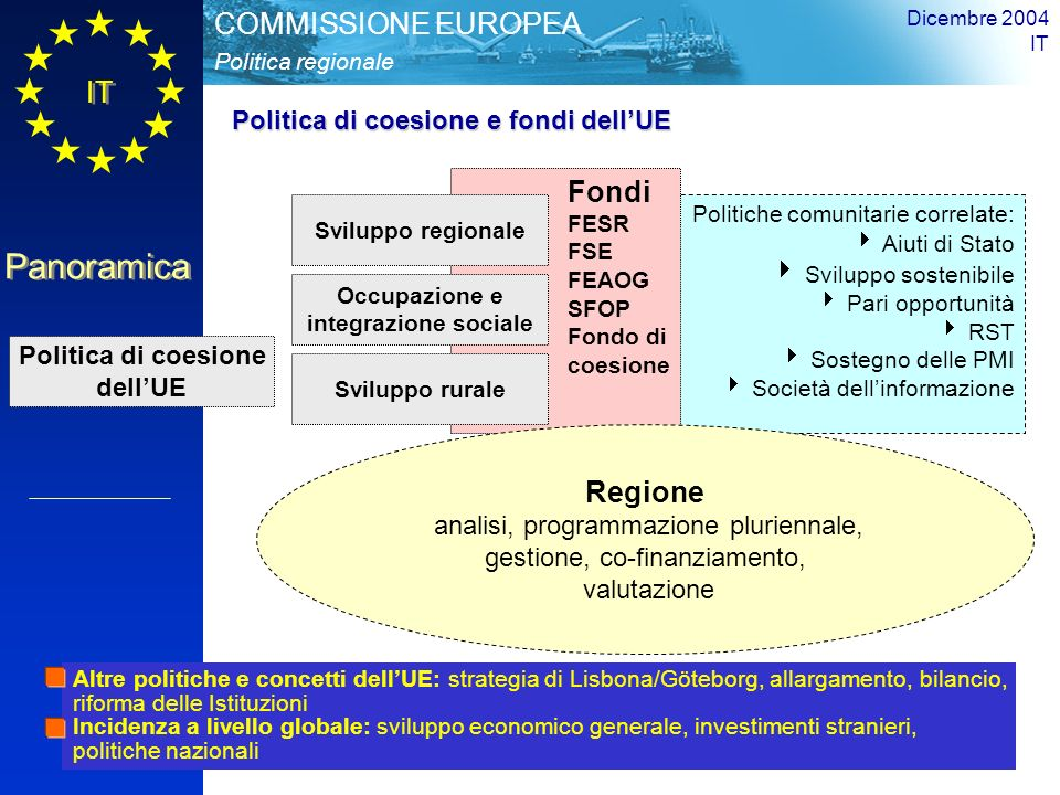 IT Panoramica Politica regionale COMMISSIONE EUROPEA Dicembre 2004 IT 6 TCE Art.