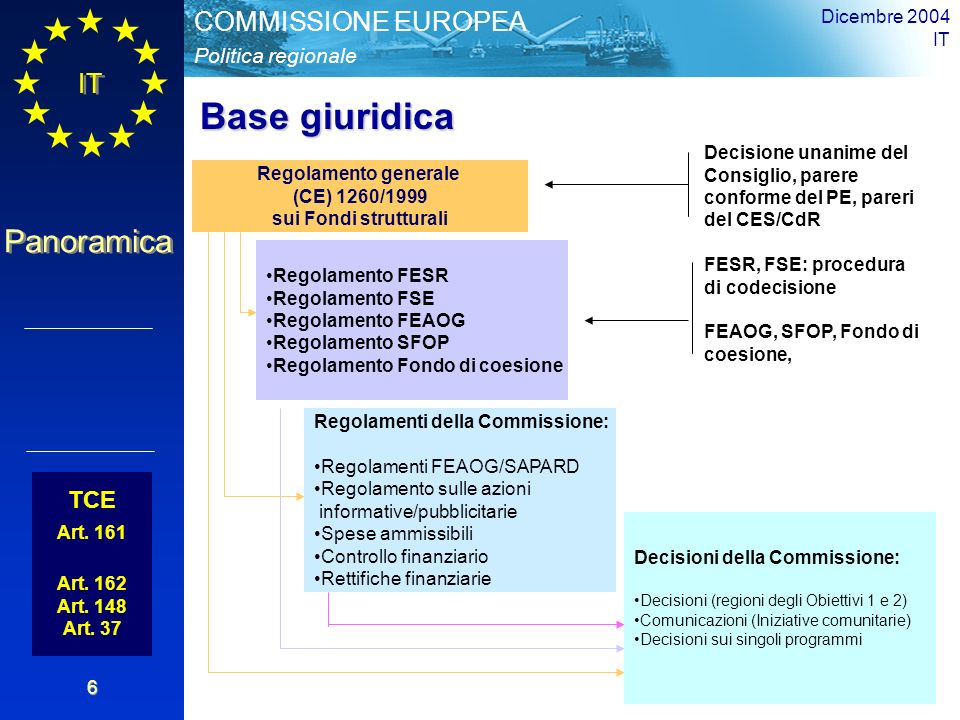 IT Panoramica Politica regionale COMMISSIONE EUROPEA Dicembre 2004 IT 6 TCE Art.