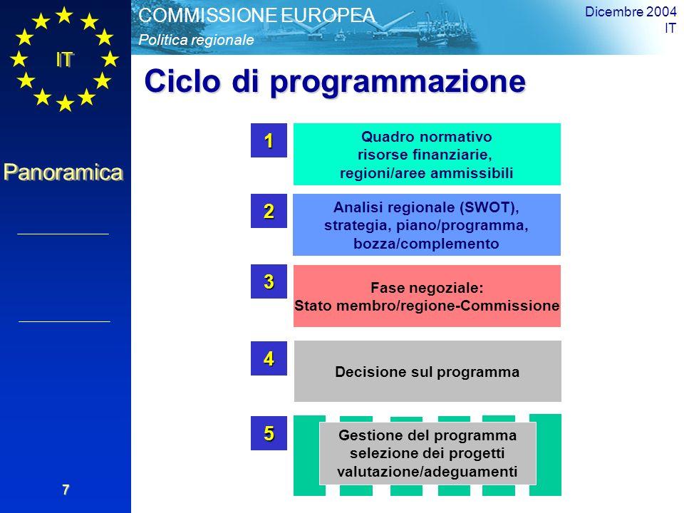 IT Panoramica Politica regionale COMMISSIONE EUROPEA Dicembre 2004 IT 7 Quadro normativo risorse finanziarie, regioni/aree ammissibili1 Analisi regionale (SWOT), strategia, piano/programma, bozza/complemento2 Fase negoziale: Stato membro/regione-Commissione 3 Decisione sul programma 4 Gestione del programma selezione dei progetti valutazione/adeguamenti 5 Ciclo di programmazione