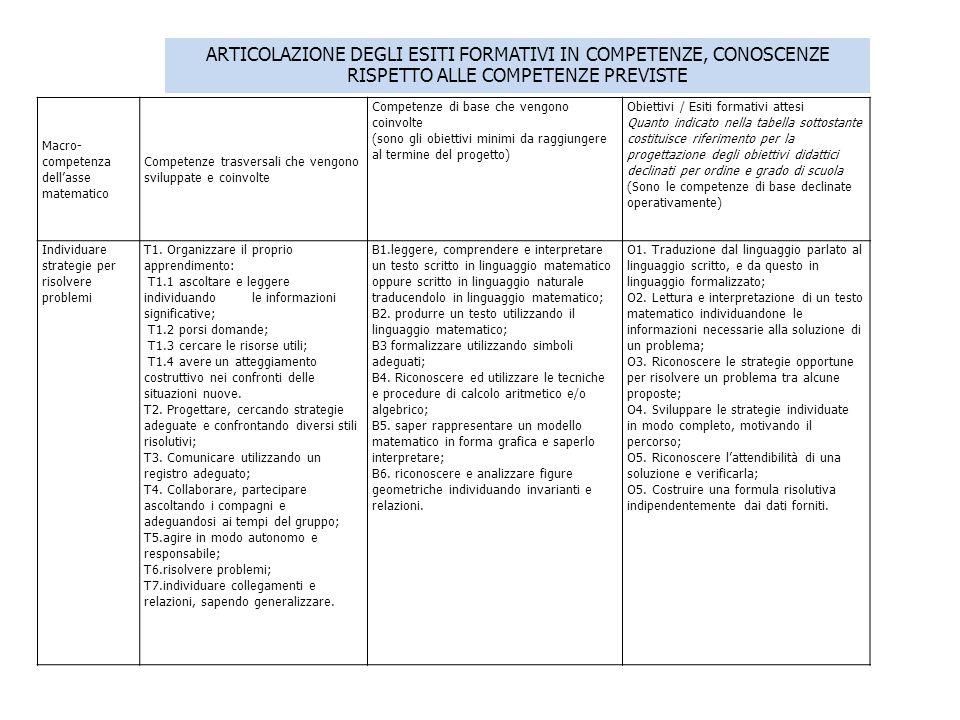 ARTICOLAZIONE DEGLI ESITI FORMATIVI IN COMPETENZE, CONOSCENZE RISPETTO ALLE COMPETENZE PREVISTE Macro- competenza dellasse matematico Competenze trasversali che vengono sviluppate e coinvolte Competenze di base che vengono coinvolte (sono gli obiettivi minimi da raggiungere al termine del progetto) Obiettivi / Esiti formativi attesi Quanto indicato nella tabella sottostante costituisce riferimento per la progettazione degli obiettivi didattici declinati per ordine e grado di scuola (Sono le competenze di base declinate operativamente) Individuare strategie per risolvere problemi T1.