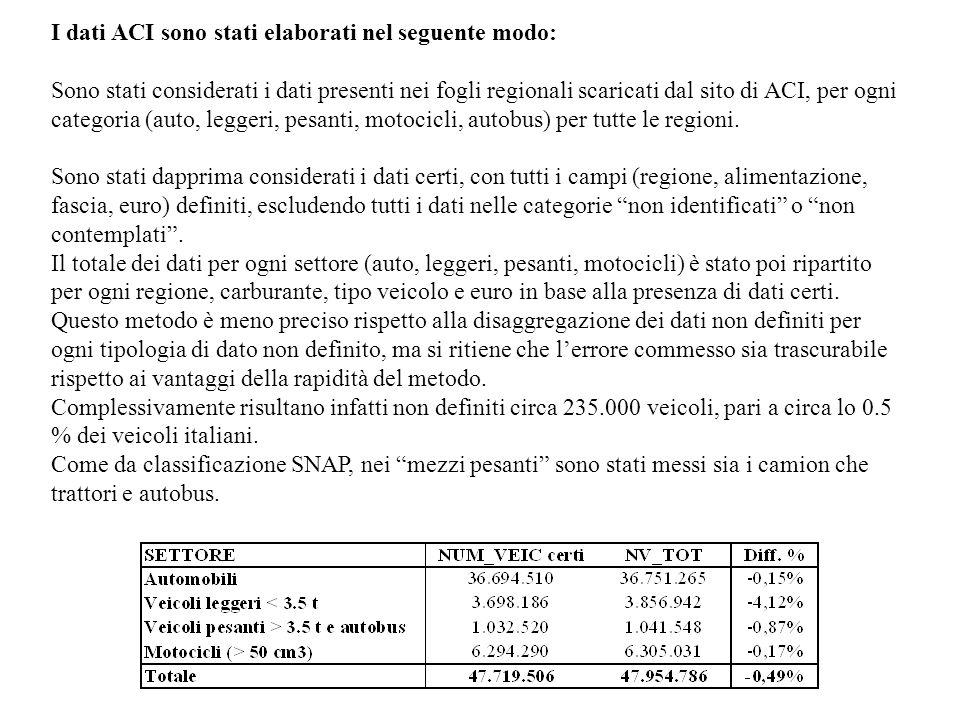 Classificazione COPERT /1 Veicoli leggeri a metano e GPL Sono stati considerati leggeri a benzina (per ora COPERT non ha questa categoria) Veicoli pesanti a metano e GPL Sono stati considerati leggeri diesel (per ora COPERT non ha questa categoria) Motocicli Ci sono problemi per differenza fra le fasce di cilindrata ACI e quelle Copert e per la necessità di distinguere le motorizzazioni a due e quattro tempi, distinzione non effettuata da ACI: è stata mantenuta la ripartizione dei motocicli usata per le precedenti versioni dellinventario, differenziata in funzione della cilindrata e della categoria legislativa.