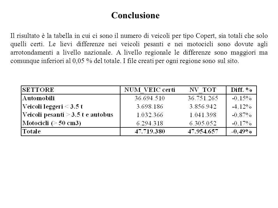 Conclusione Il risultato è la tabella in cui ci sono il numero di veicoli per tipo Copert, sia totali che solo quelli certi. Le lievi differenze nei v