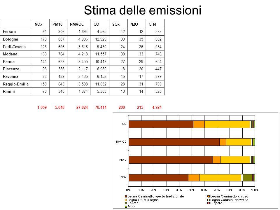 Stima delle emissioni NOxPM10NMVOCCOSOxN2OCH4 Ferrara613061.6944.56512 283 Bologna1738874.90612.9293335802 Forli-Cesena1266563.6189.4802426584 Modena1