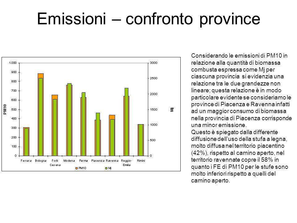 Emissioni – confronto province Considerando le emissioni di PM10 in relazione alla quantità di biomassa combusta espressa come Mj per ciascuna provinc