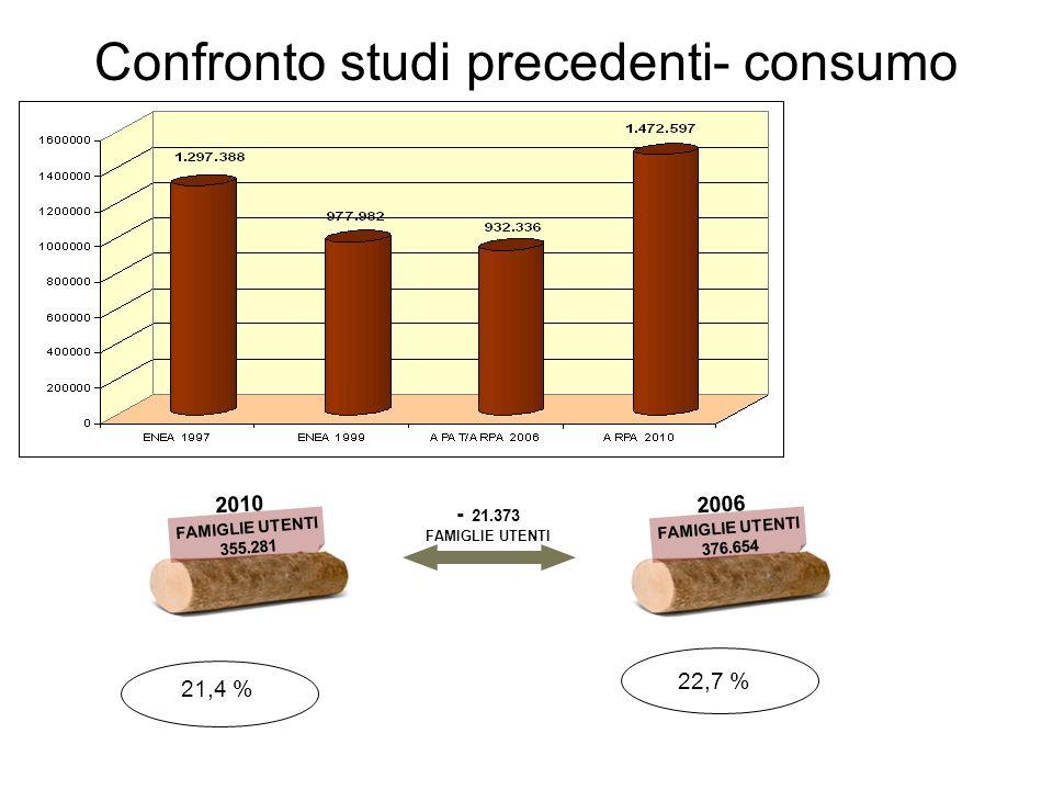 Confronto studi precedenti- consumo 2010 FAMIGLIE UTENTI 355.281 FAMIGLIE UTENTI 376.654 2006 - 21.373 FAMIGLIE UTENTI 21,4 % 22,7 %