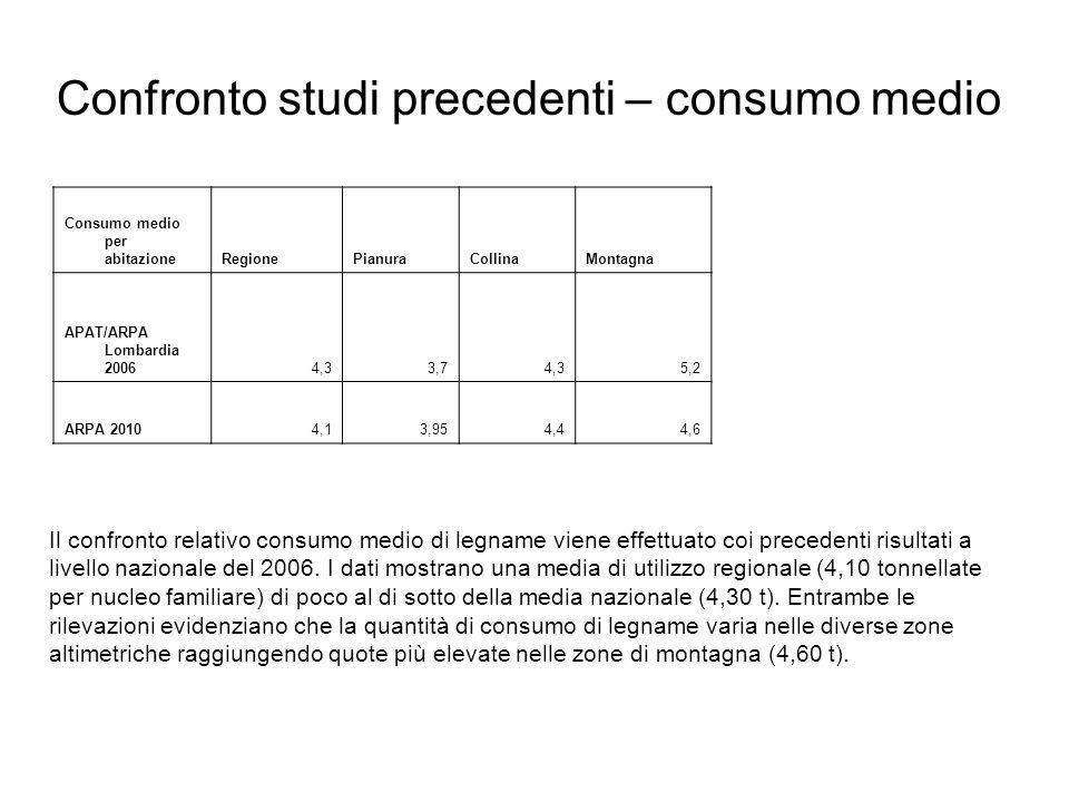 Confronto studi precedenti – consumo medio Consumo medio per abitazioneRegionePianuraCollinaMontagna APAT/ARPA Lombardia 20064,33,74,35,2 ARPA 20104,1