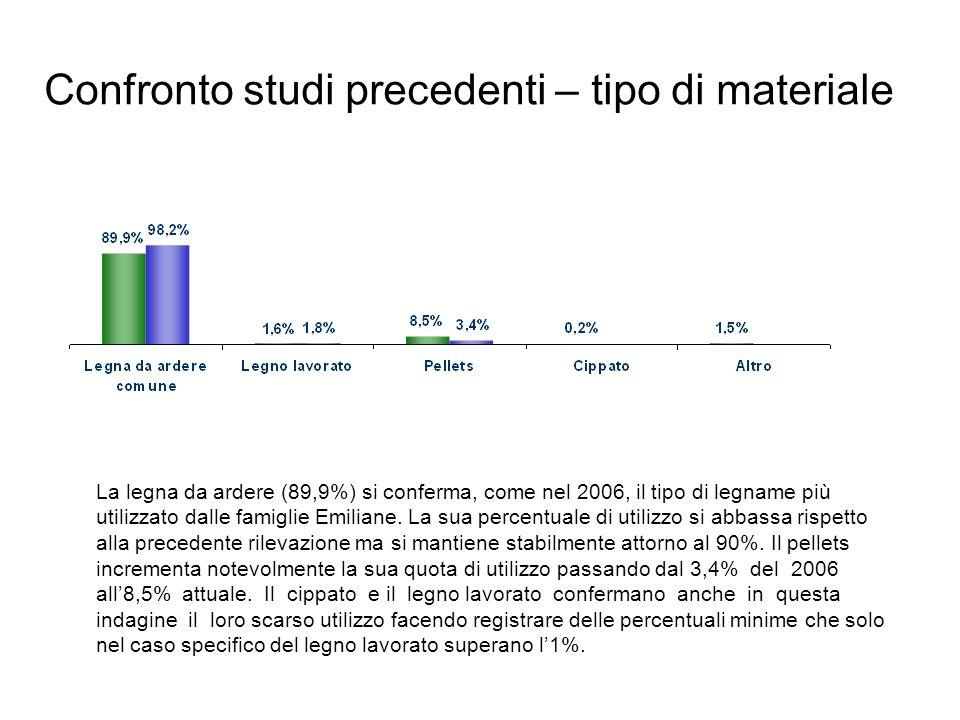 Confronto studi precedenti – tipo di materiale La legna da ardere (89,9%) si conferma, come nel 2006, il tipo di legname più utilizzato dalle famiglie