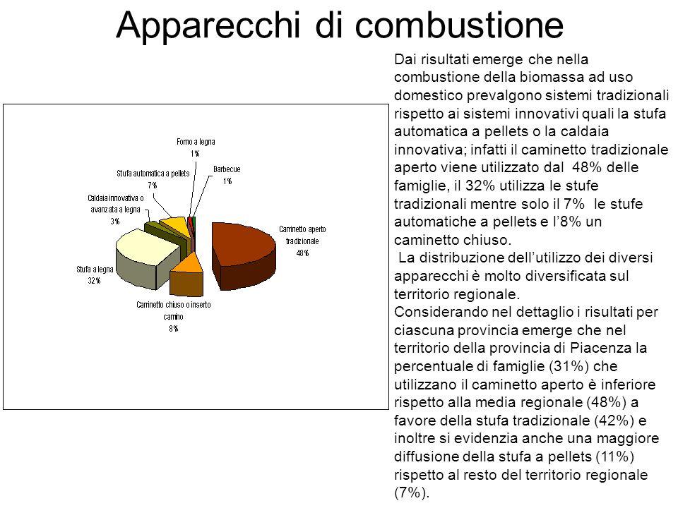 Apparecchi di combustione Dai risultati emerge che nella combustione della biomassa ad uso domestico prevalgono sistemi tradizionali rispetto ai siste
