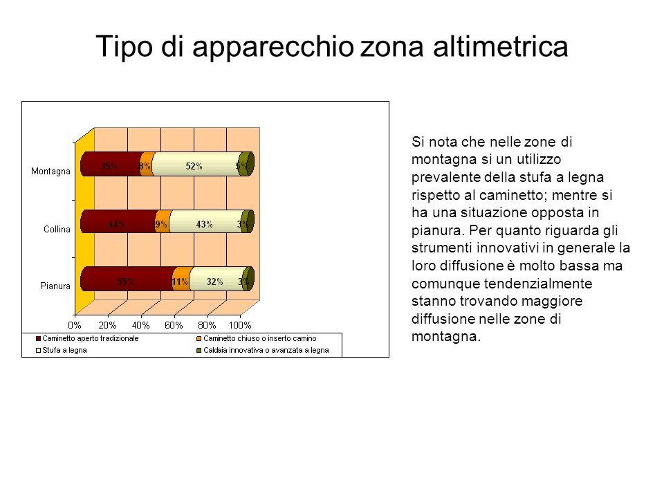 Tipo di apparecchio zona altimetrica Si nota che nelle zone di montagna si un utilizzo prevalente della stufa a legna rispetto al caminetto; mentre si