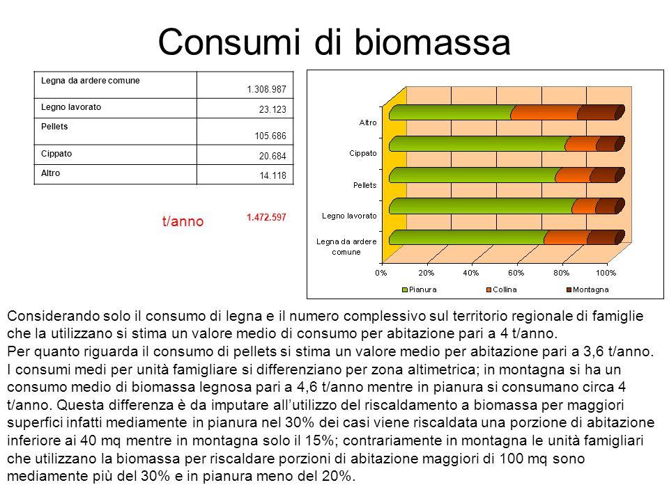 Consumi di biomassa Legna da ardere comune 1.308.987 Legno lavorato 23.123 Pellets 105.686 Cippato 20.684 Altro 14.118 1.472.597 t/anno Considerando s