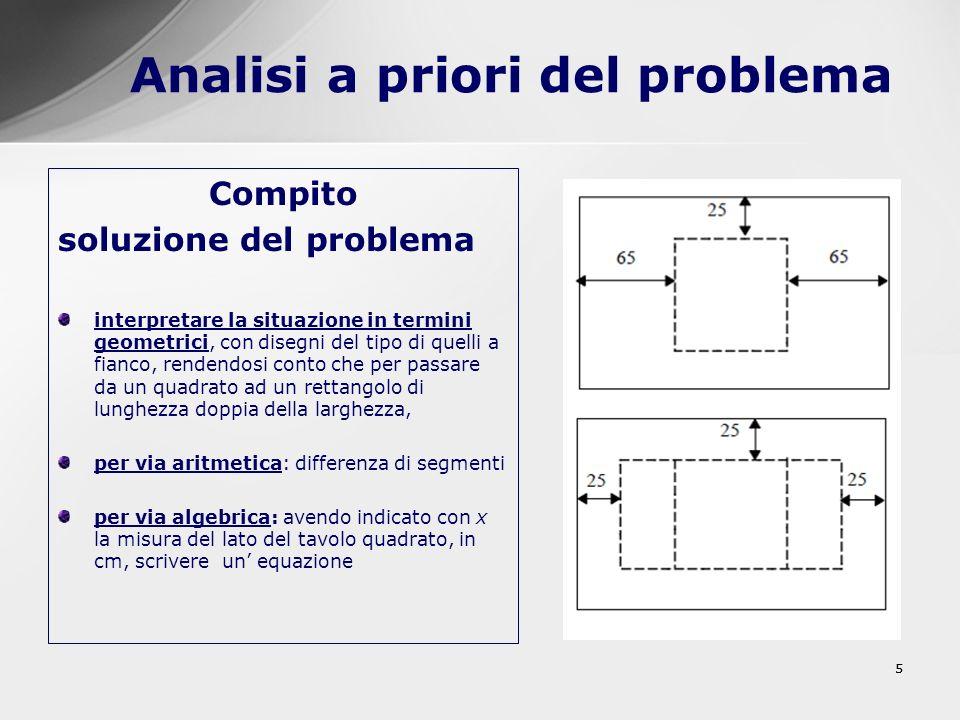 55 Analisi a priori del problema Compito soluzione del problema interpretare la situazione in termini geometrici, con disegni del tipo di quelli a fia