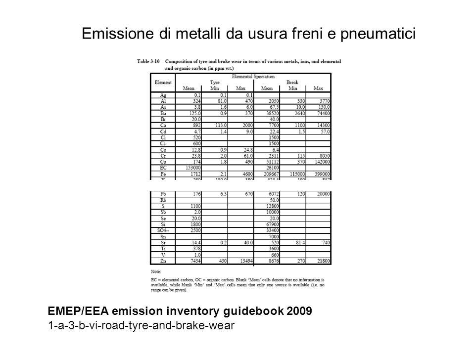 id inquinante1112131617 pm10/ pts abbreviazione inquinante AsCdCrNiPb Pneumatici (ppm)3.84.723.829.9176 0.6 Freni (ppm)67.522.423113276072 0.98 kg metallo/tonnellata di pts Pneumatici 0.002280.002820.014280.017940.10560 Freni 0.066150.021952.264780.320465.95056 Emissione di metalli da usura freni e pneumatici La consultazione delle fonti originali ci ha indotto (almeno per ora) ad applicare la speciazione solo al PM10 Inoltre Inemar esprime le emissioni dei metalli in kg: