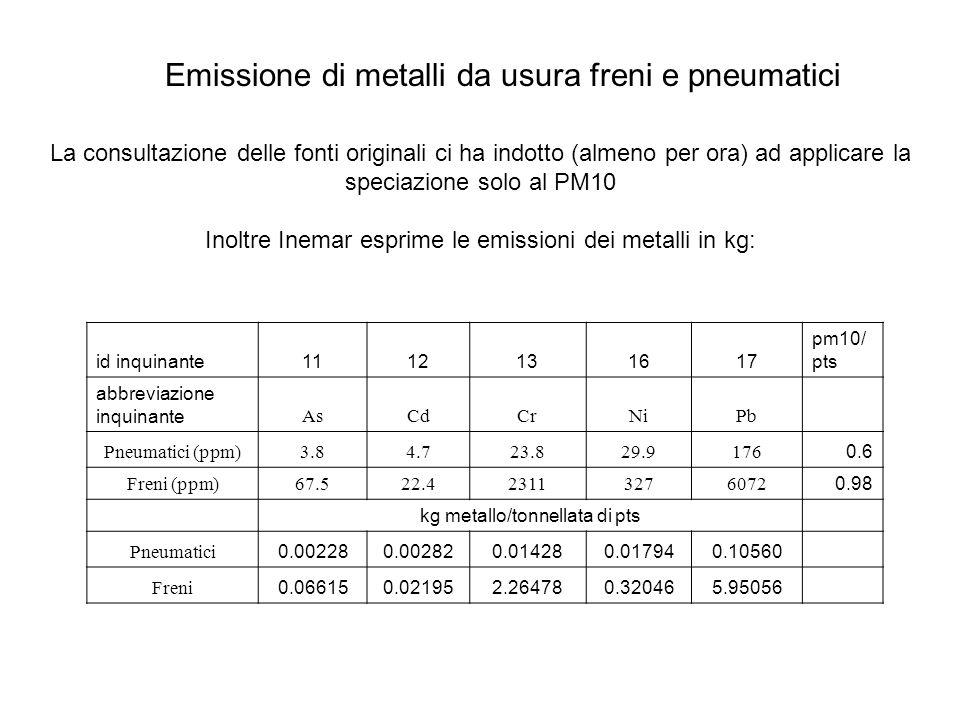 Aggiornamento tabella TLD_DIST_POLVERI: Inserimento kg di metallo emessi per tonnellata di PTS da usura Modifica e ottimizzazione Procedura di calcolo: Elaborazione non più eseguita solo per inquinanti 9 e 33 ma per ogni inquinante presente in tabella TIPO_USURAFK_ID_INQUINANTEPERC_DIST freni90.98 freni101 freni110.06615 freni120.02195 freni132.26478 freni160.32046 freni175.95056 freni330.39 pneumatici90.6 pneumatici101 pneumatici110.00228 pneumatici120.00282 pneumatici130.01428 pneumatici160.01794 pneumatici170.1056 pneumatici330.42 strada90.5 strada101 strada330.27 Emissione di metalli da usura freni e pneumatici