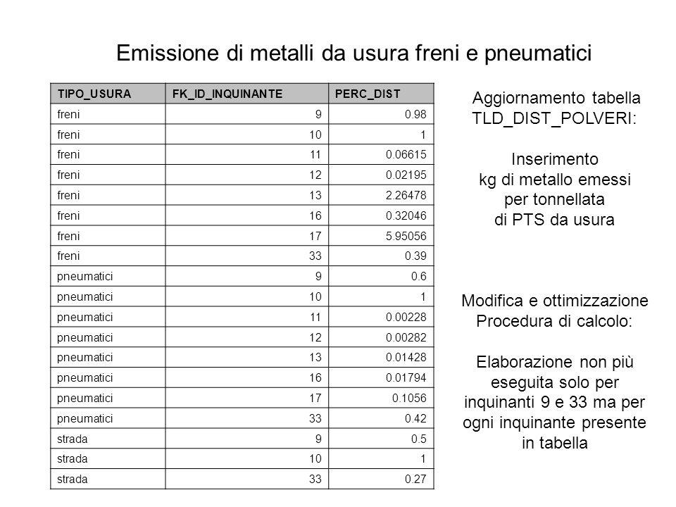 Tempi di elaborazione: run traffico lineare su un comune con 32 archi, inquinante PTS solo scarico: 0:18 + usura: 2:06 + metalli: 5:06 dopo semplificazione procedura: Da 5:06 a 1:00 Run a dettaglio comunale (tutti gli inquinanti) con metalli: da 11:05 a: 06:22 Tempi run traffico diffuso per comune con usura e metalli da 0:11 a 0:05