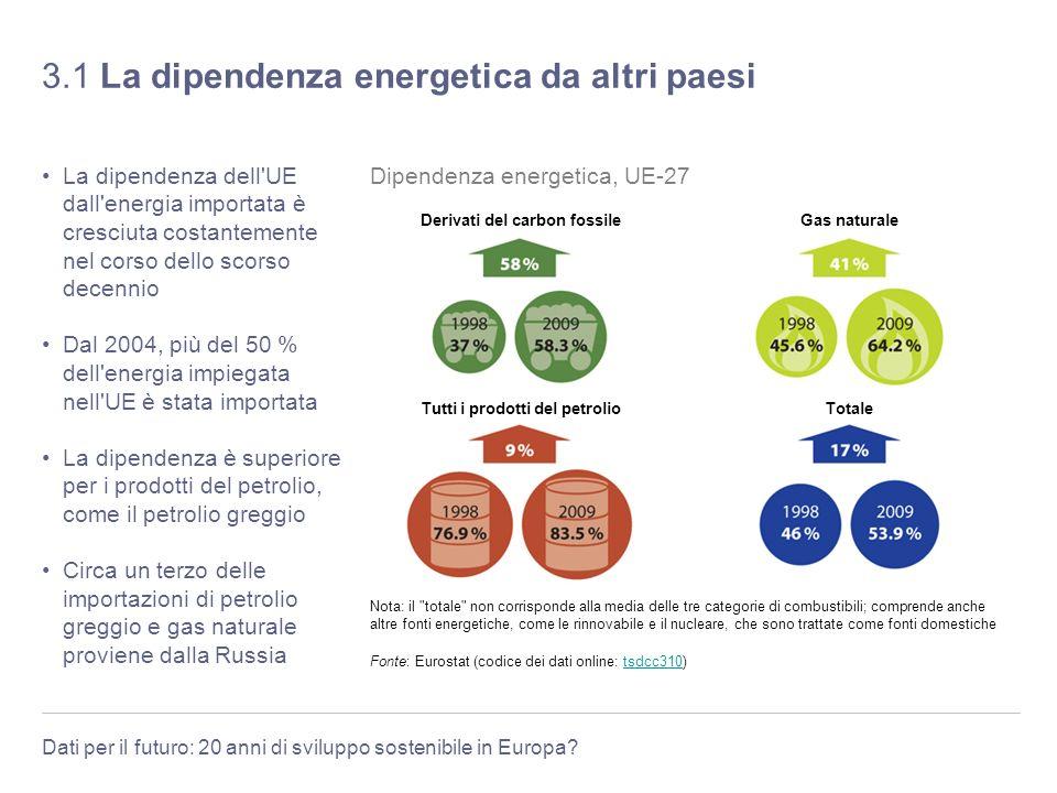 Dati per il futuro: 20 anni di sviluppo sostenibile in Europa? 3.1 La dipendenza energetica da altri paesi La dipendenza dell'UE dall'energia importat