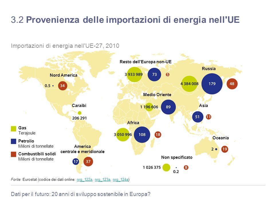 Dati per il futuro: 20 anni di sviluppo sostenibile in Europa? 3.2 Provenienza delle importazioni di energia nell'UE Fonte: Eurostat (codice dei dati