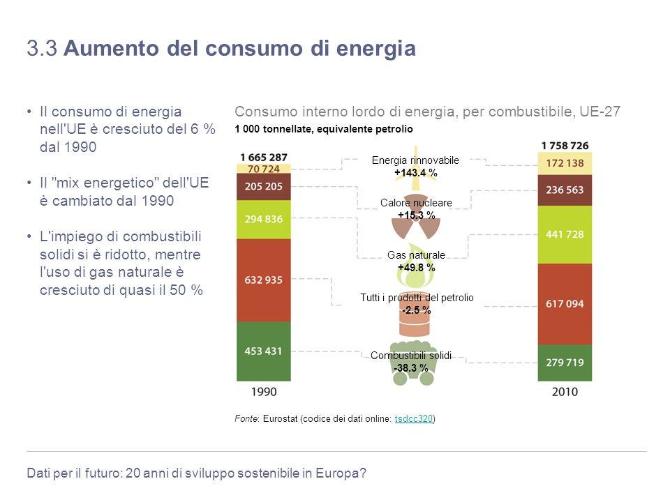 Dati per il futuro: 20 anni di sviluppo sostenibile in Europa? 3.3 Aumento del consumo di energia Il consumo di energia nell'UE è cresciuto del 6 % da