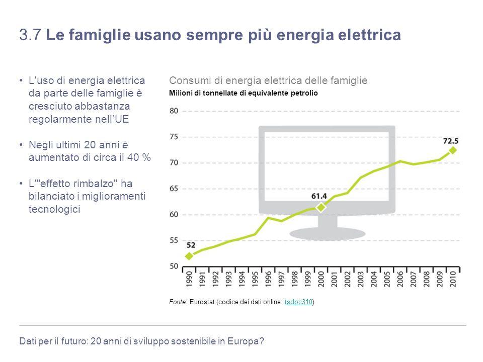 Dati per il futuro: 20 anni di sviluppo sostenibile in Europa? 3.7 Le famiglie usano sempre più energia elettrica L'uso di energia elettrica da parte