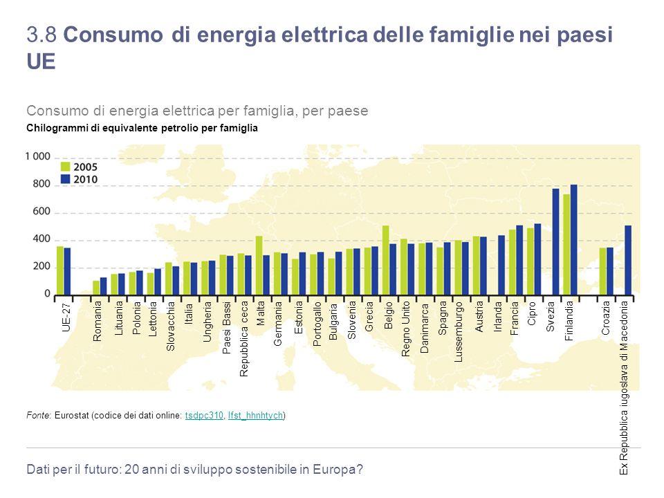 Dati per il futuro: 20 anni di sviluppo sostenibile in Europa? 3.8 Consumo di energia elettrica delle famiglie nei paesi UE Fonte: Eurostat (codice de