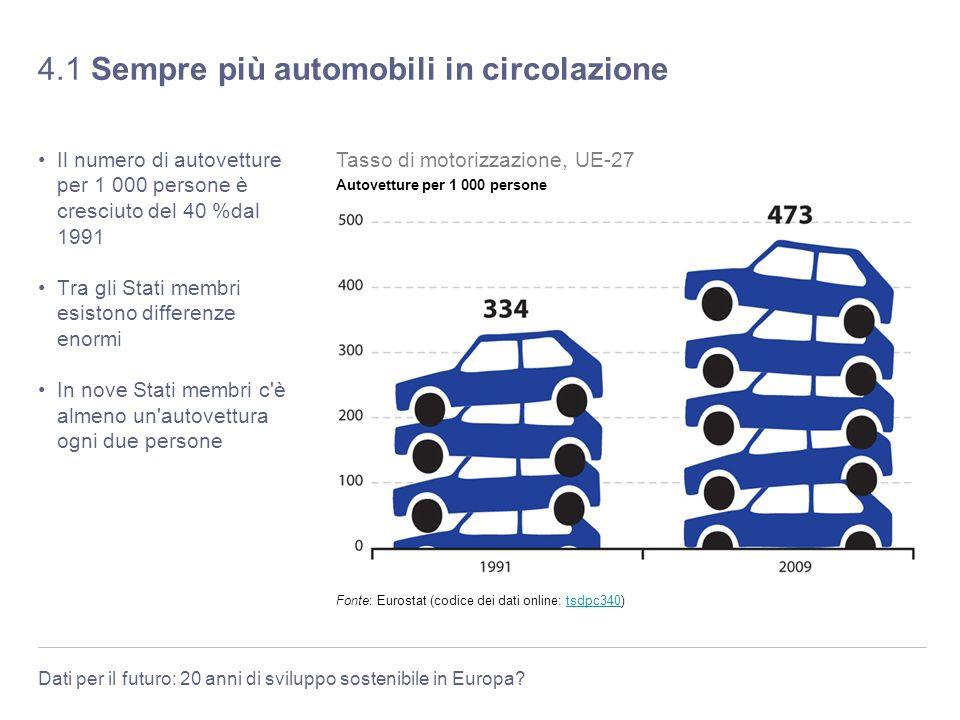 Dati per il futuro: 20 anni di sviluppo sostenibile in Europa? 4.1 Sempre più automobili in circolazione Il numero di autovetture per 1 000 persone è
