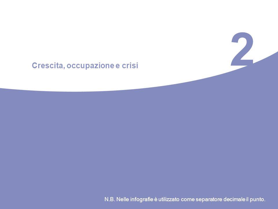 2 Crescita, occupazione e crisi N.B. Nelle infografie è utilizzato come separatore decimale il punto.