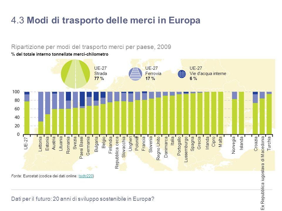 Dati per il futuro: 20 anni di sviluppo sostenibile in Europa? 4.3 Modi di trasporto delle merci in Europa Fonte: Eurostat (codice dei dati online: ts