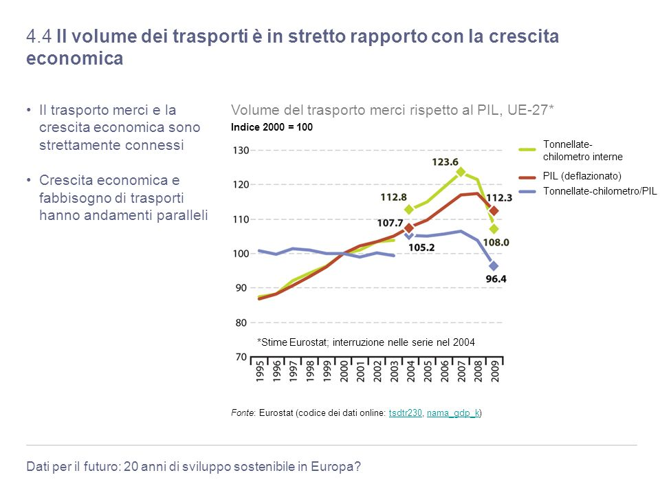 Dati per il futuro: 20 anni di sviluppo sostenibile in Europa? 4.4 Il volume dei trasporti è in stretto rapporto con la crescita economica Il trasport