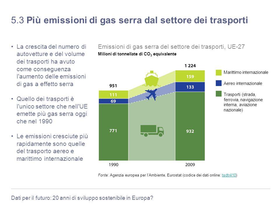 Dati per il futuro: 20 anni di sviluppo sostenibile in Europa? 5.3 Più emissioni di gas serra dal settore dei trasporti La crescita del numero di auto