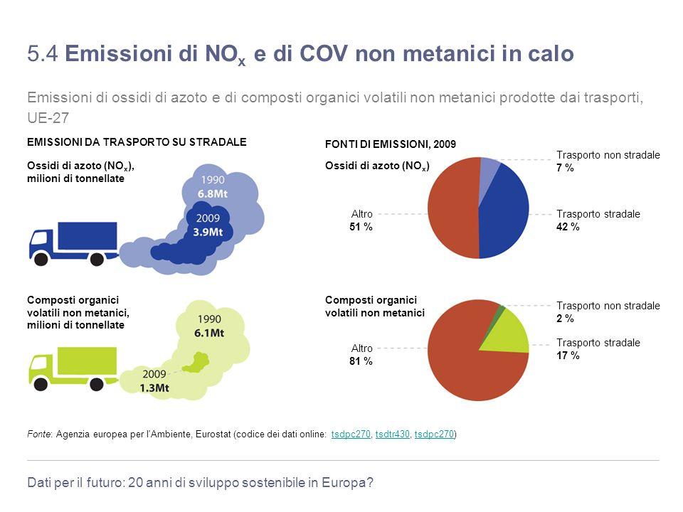 Dati per il futuro: 20 anni di sviluppo sostenibile in Europa? 5.4 Emissioni di NO x e di COV non metanici in calo Fonte: Agenzia europea per l'Ambien