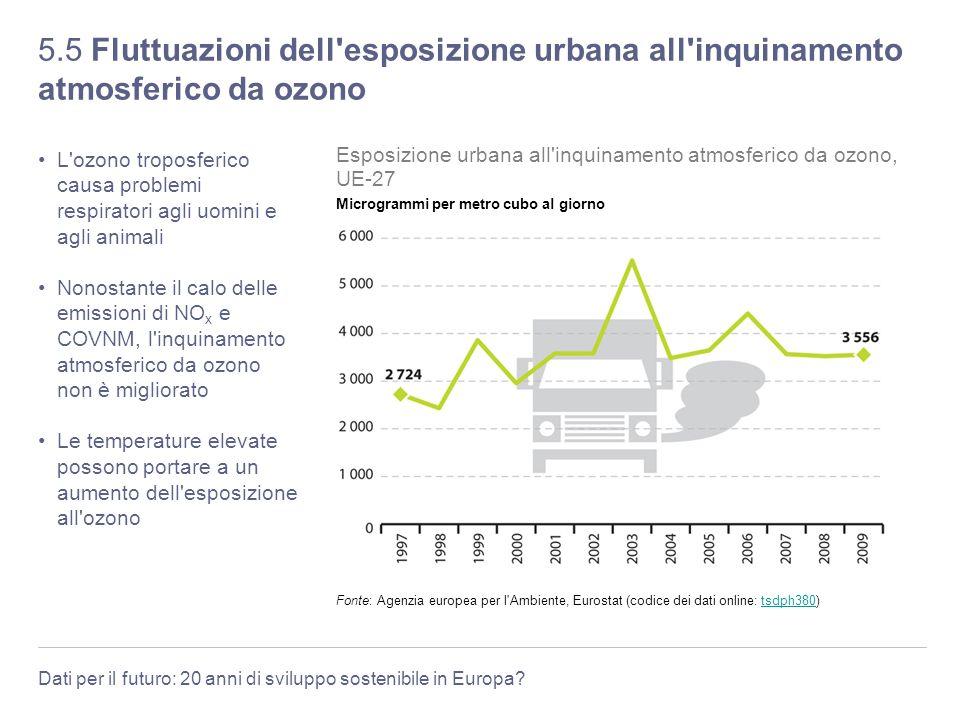 Dati per il futuro: 20 anni di sviluppo sostenibile in Europa? 5.5 Fluttuazioni dell'esposizione urbana all'inquinamento atmosferico da ozono L'ozono