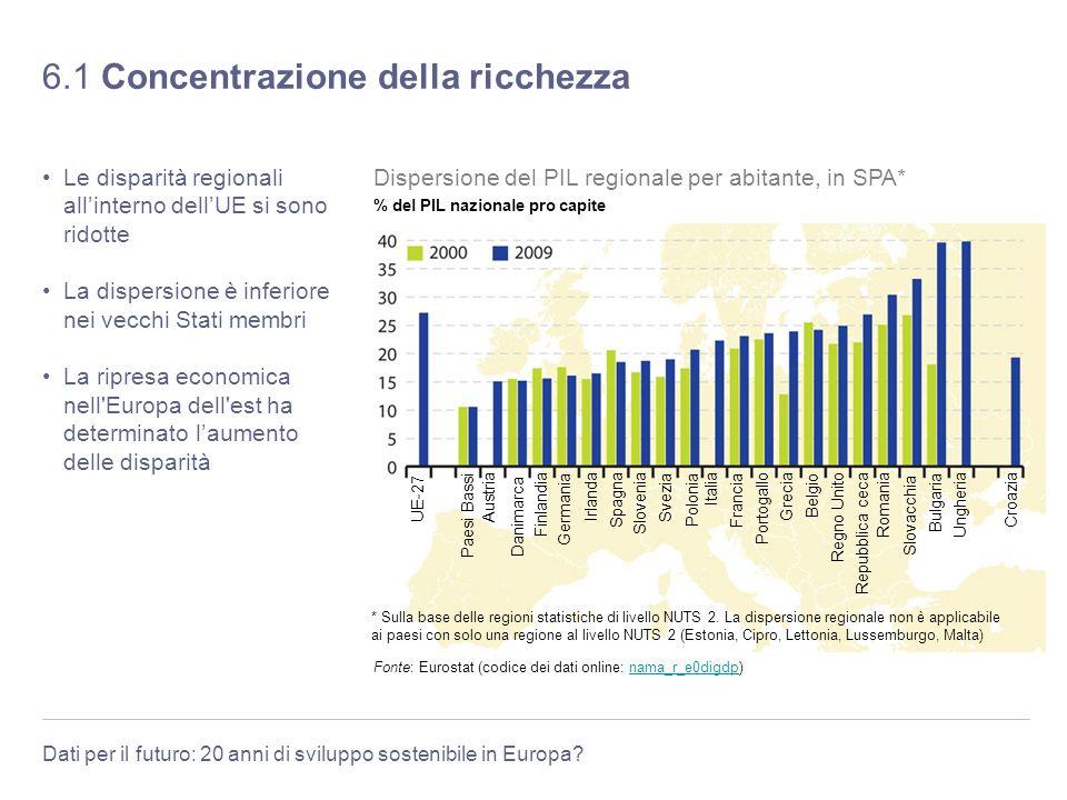 Dati per il futuro: 20 anni di sviluppo sostenibile in Europa? 6.1 Concentrazione della ricchezza Le disparità regionali allinterno dellUE si sono rid