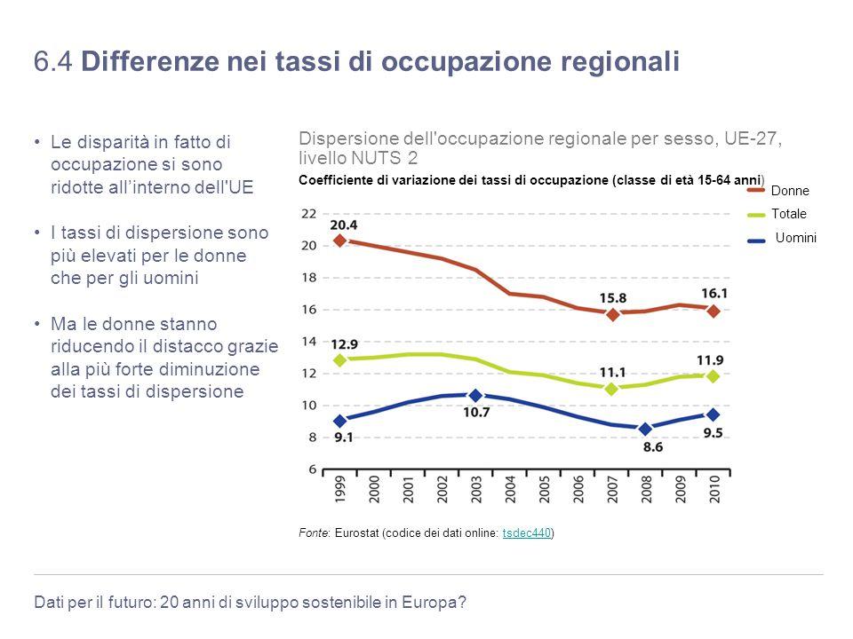 Dati per il futuro: 20 anni di sviluppo sostenibile in Europa? 6.4 Differenze nei tassi di occupazione regionali Le disparità in fatto di occupazione