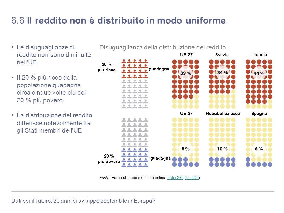 Dati per il futuro: 20 anni di sviluppo sostenibile in Europa? 6.6 Il reddito non è distribuito in modo uniforme Le disuguaglianze di reddito non sono
