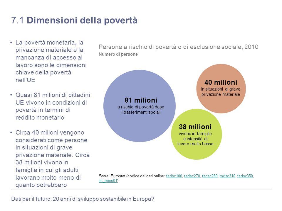 Dati per il futuro: 20 anni di sviluppo sostenibile in Europa? 7.1 Dimensioni della povertà La povertà monetaria, la privazione materiale e la mancanz