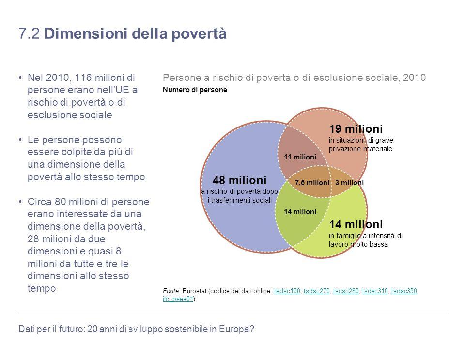 Dati per il futuro: 20 anni di sviluppo sostenibile in Europa? 7.2 Dimensioni della povertà Nel 2010, 116 milioni di persone erano nell'UE a rischio d