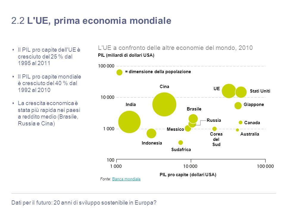 Dati per il futuro: 20 anni di sviluppo sostenibile in Europa? 2.2 L'UE, prima economia mondiale Il PIL pro capite dell'UE è cresciuto del 25 % dal 19