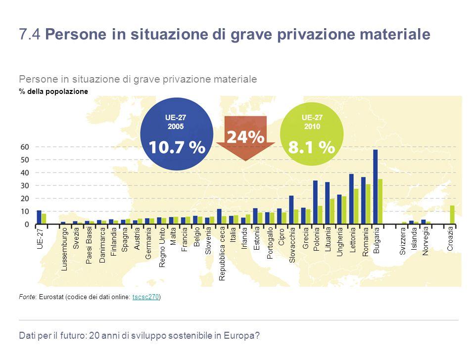 Dati per il futuro: 20 anni di sviluppo sostenibile in Europa? 7.4 Persone in situazione di grave privazione materiale Fonte: Eurostat (codice dei dat