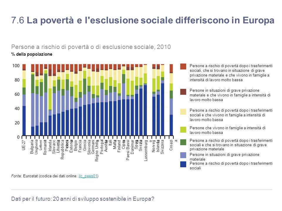 Dati per il futuro: 20 anni di sviluppo sostenibile in Europa? 7.6 La povertà e l'esclusione sociale differiscono in Europa Francia Slovenia Danimar c